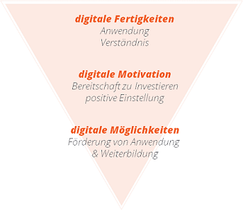 Digital Readiness Kompetenzbereiche