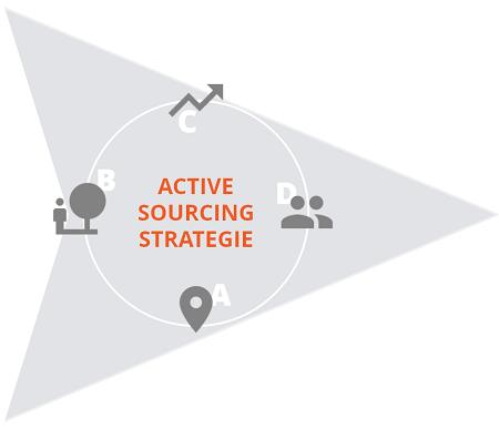 Active Sourcing Beispiele Vorlagen Tipps Von Experten Hrpuls